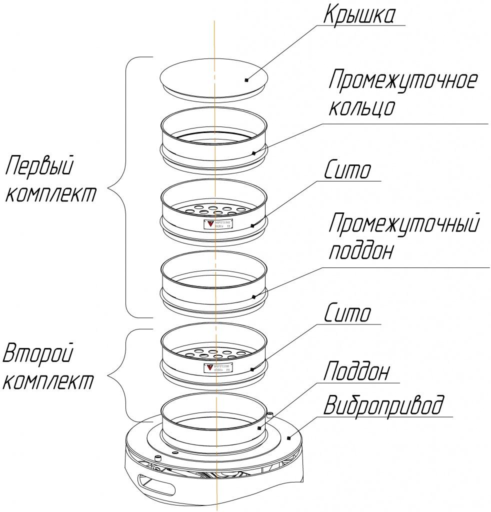 Элементы сита