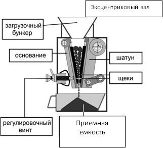 Щековая дробилкая лабораторная купить дробилка ксд-600, 900