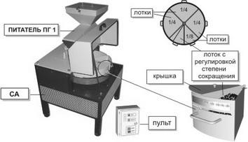 Сократительный агрегат с Питателем ПГ 1