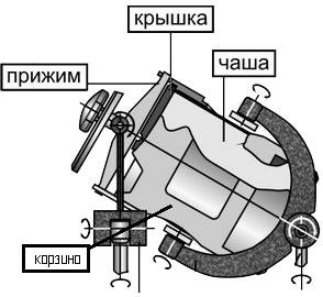 Смеситель лабораторный Турбула