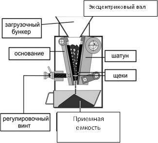 Дробилка щековая лабораторная ЩД 6